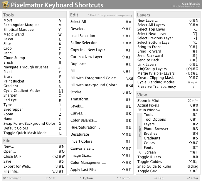 Pixelmator Keyboard Shortcuts